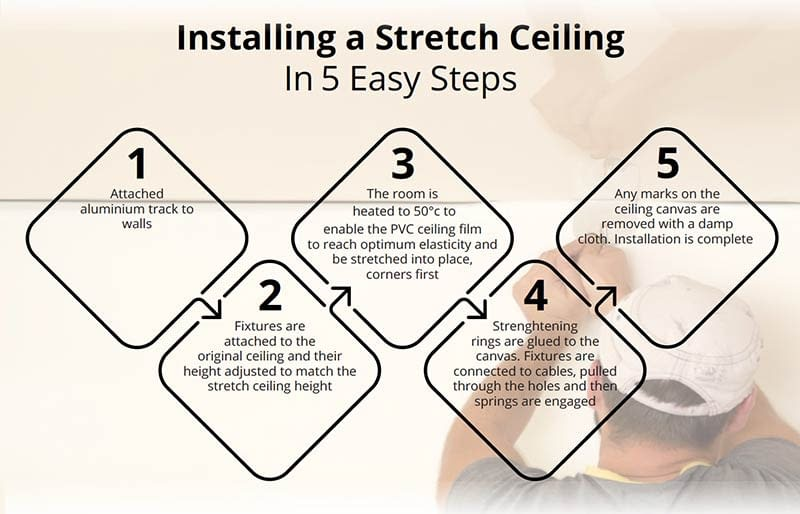 The Easy Guide To Stretch Ceilings