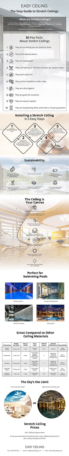 Easy Guide to Stretch Ceilings